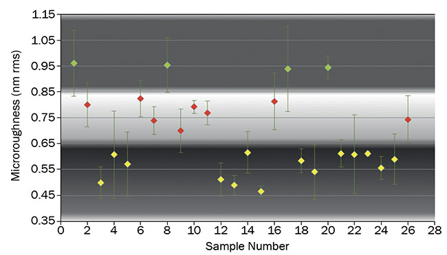 Figure 2. Microroughness distribution using pitch polishing. Note: Color bands help with visibility and assist with conceptual dividers between clusters. Courtesy of Optical Surfaces Ltd. Courtesy of Optical Surfaces Ltd.