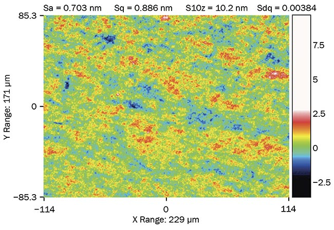 Figure 3. Typical microroughness surface map obtained using WLI; 50× magnification. Sa: arithmetical mean height of the surface; Sq: rms height of the surface; S10z: 10-point height; Sdq: density of peaks. Courtesy of Optical Surfaces Ltd.