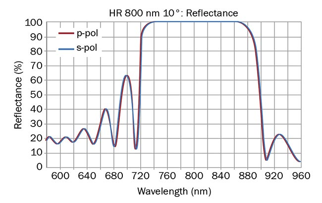 Figure 4. MLD coating, center wavelength 800 nm (top); standard type: S-shape GDD (fs2) response (bottom). R: high reflectance; p-pol: P-polarization (tangential component); s-pol: S-polarization (sagittal component). Courtesy of Optical Surfaces Ltd.