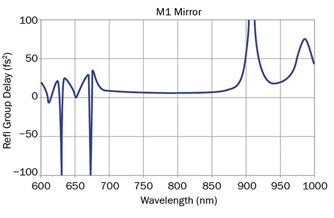 Figure 5. MLD coating, center wavelength 800 nm (top); special type: flat GDD (fs2) response (bottom). Courtesy of Optical Surfaces Ltd.
