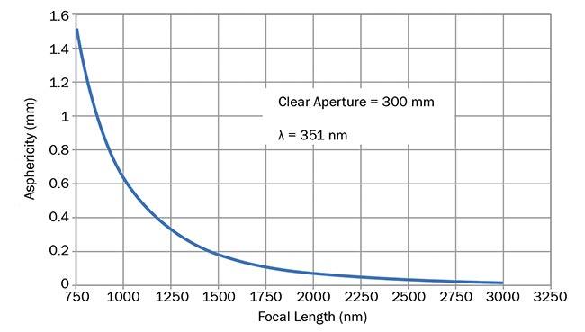 Figure 6. A focusing lens' asphericity against focal length. Courtesy of Optical Surfaces Ltd.