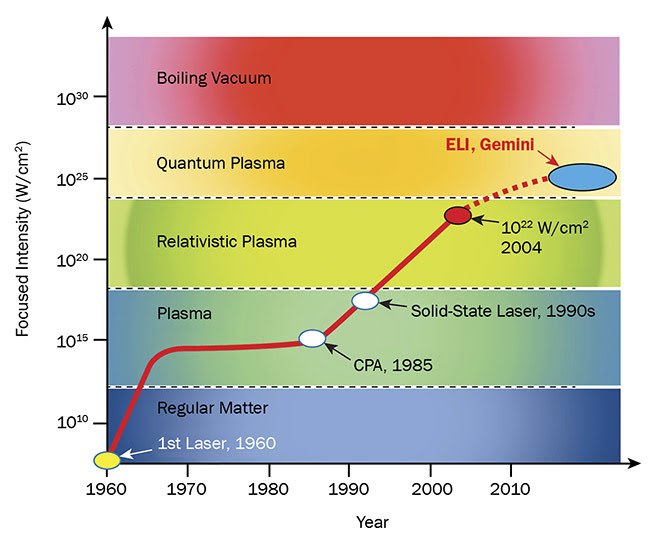 Figure 1. A history of laser intensity, with various laser-matter interaction periods. Courtesy of Optical Surfaces Ltd.
