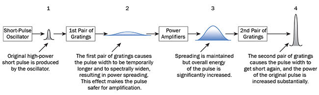 Figure 2. Schematic of the CPA technique and amplification stages. Courtesy of Optical Surfaces Ltd.