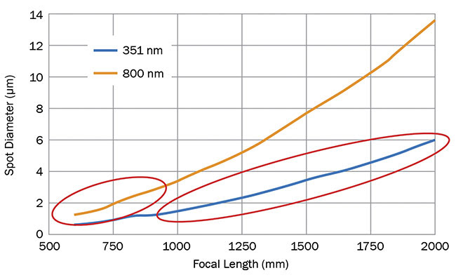 Figure 4. The relationship between focal length and focused spot diameter for a given input beam diameter. The blue line represents a scenario similar to the NIF's operational needs, where multiple short-pulse beams at 351 nm converge toward the target. The orange line represents a scenario similar to ELI's, where a single high-peak-power ultrashort shot is delivered at 800 nm. Courtesy of Optical Surfaces Ltd.