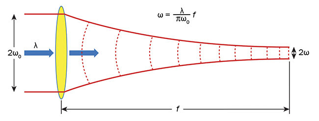 Figure 5. Gaussian beam propagation theory applied to a beam going through a focusing element. Courtesy of Optical Surfaces Ltd.
