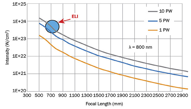 Figure 6. Graph illustrating the need to resort to very high-power petawatt lasers and a very short focal length mirror to generate ultrarelativistic plasma (ELI). Courtesy of Optical Surfaces Ltd.