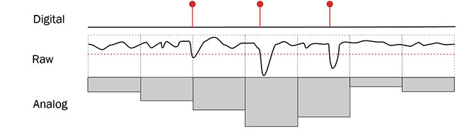 Figure 1. Illustration of the difference between digital photon counting and analog integration acquisition schemes. The raw output from the detector (center) is either summed in consecutive time bins for the analog integration or thresholded during photon counting. Courtesy of the Blinder Laboratory.