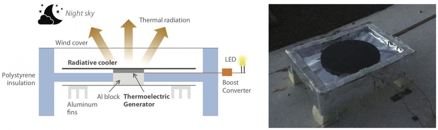A schematic of a thermoelectric generator that harnesses temperature differences to produce renewable electricity without active heat input. Courtesy of Aaswath Raman, UCLA.