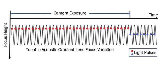 Figure 3. Measurement mode using a TAG lens synchronized with a pulsed light source for 3D inspection. An image can be taken for each lens phase, indicated by the position of the light pulse (red or blue dots) along the cycle of the lens (gray sinusoid). Within a camera exposure time, multiple lens cycles and light pulses with the same phase are acquired. The number of the cycles within the camera exposure can be tuned depending on the image's signal-to-noise ratio. Courtesy of Mitutoyo.
