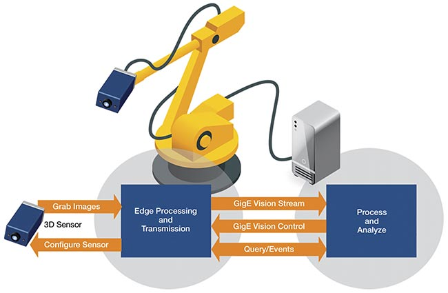 Software techniques enable the design of virtual GigE Vision sensors that can be networked to share data with other devices and local or cloud-based processing. Courtesy of Pleora Technologies.