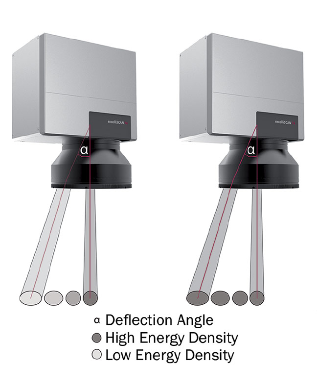 Figure 5. The relationship between deflection angle and spot size. Courtesy of SCANLAB and ACS Motion Control.