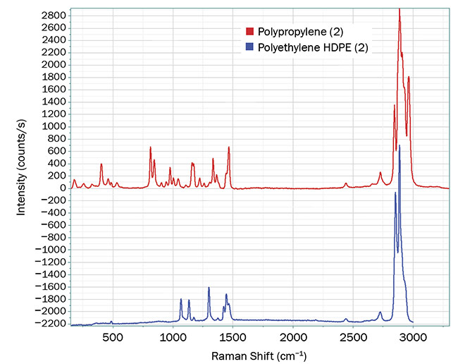 Figure 1. Raman spectra show a clear difference between two samples, with polypropylene in red and polyethylene HDPE in blue. Courtesy of HORIBA Scientific.