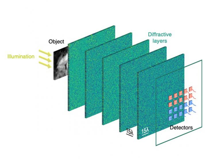 Differential detection in diffractive optical neural networks improves inference accuracy, UCLA Samueli School of Engineering.