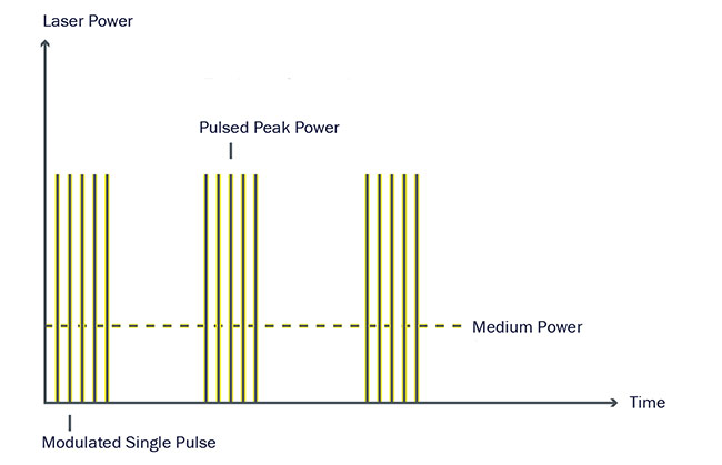 Figure 2. Laser pulses can be modulated very precisely. Courtesy of Sigma Laser GmbH.