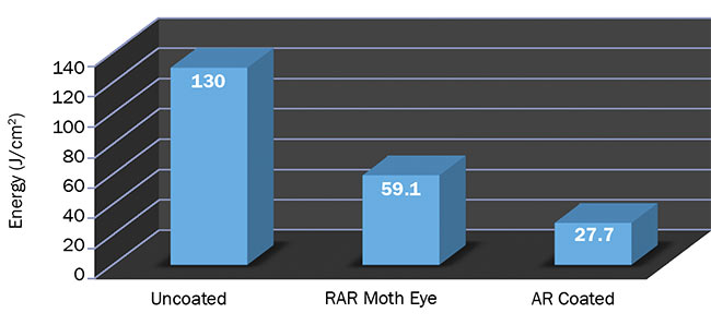 Figure 6. Laser-induced damage threshold for uncoated fiber, fiber with a RAR moth-eye surface, and fiber with AR coatings. Courtesy of Fiberguide Industries.