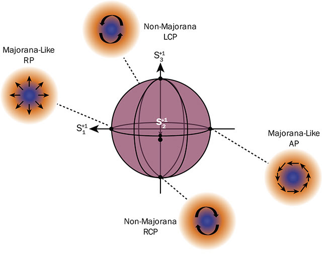 Figure 2. An illustration of the higher-order Poincaré sphere geometric representation of various states of polarizations classified as Majorana-like vector beams and non-Majorana beams. The poles represent the non-Majorana beams: The North Pole is represented by the left-hand circularly polarized beam, and the South Pole by the right-hand circularly polarized beam. The equators represent the Majorana-like VVB, radial and azimuthal. Courtesy of Sandra Mamani.