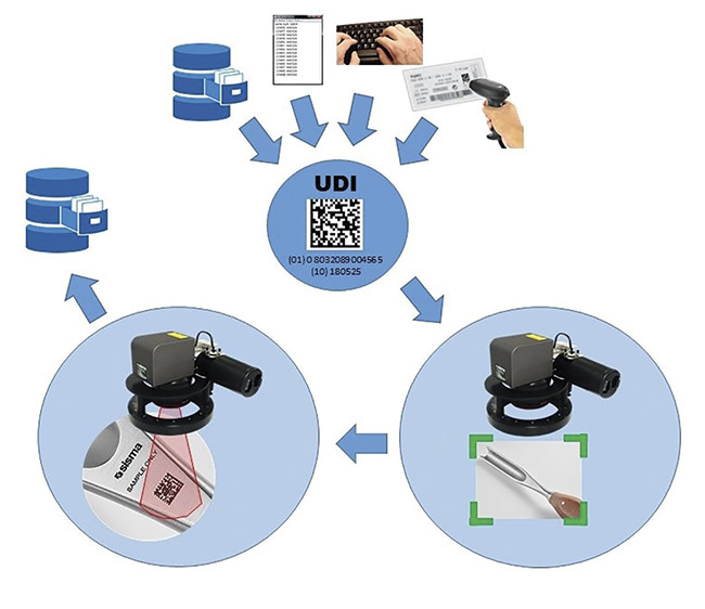 A conceptual illustration of the unique device identification (UDI) management procedure, which includes information acquisition, automatic recognition of the workpiece, the laser-marking process, and the post-work verification check. Courtesy of SISMA SpA.