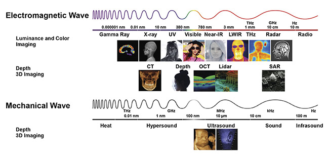 Figure 6. Imaging is the ability to 'perceive' the environment at a distance using propagating waves. An image can be perceived if a matrix of at least 50 × 50 pixels is received. Endoscopy is expanding from the visible into the near-infrared portion of the electromagnetic spectrum. Courtesy of Yole Développement.