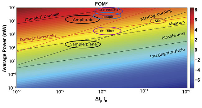 Figure 2. The figure of merit (FOM) corresponding to a microscope objective with an NA = 1 for a two-photon process. The area surrounded by bold ellipses shows the attractive characteristics for the AMPLITUDE laser (10 MHz, 600 fs at 1700 nm) and the target specs in the sample plane. The color scale is logarithmic. SDL: semiconductor disc laser; Yb: ytterbium. Courtesy of ICFO.