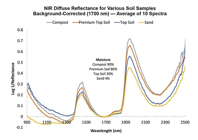 Figure 1. To illustrate the moisture trend in soil samples, data was collected in reflectance mode and converted to absorbance, where the intensity is more intuitive. NIR spectroscopy is an excellent tool for soil analysis. Courtesy of Ocean Insight.