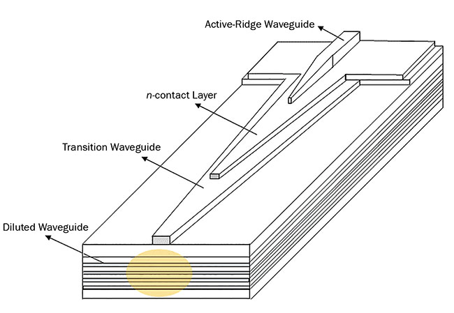 Figure 1. A 3D schematic view of an SSC. Courtesy of DenseLight.