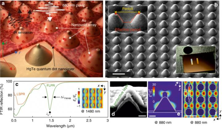 Laser-printed plasmonic arrays boost IR emission of colloidal quantum dots, FEFU.