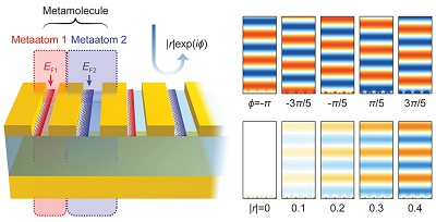 This is a schematic image of graphene plasmonic metamolecules capable of independent amplitude and phase control of light. Courtesy of KAIST.