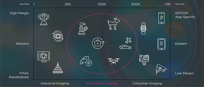 Embedded imaging in comparison to the traditional industrial and consumer spaces. Courtesy of ienso Inc.