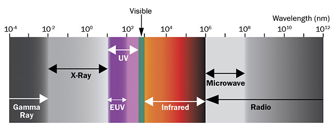 Figure 1. Wavelength regions outside of the visible spectrum are used in hyperspectral and multispectral imaging. Courtesy of Edmund Optics.