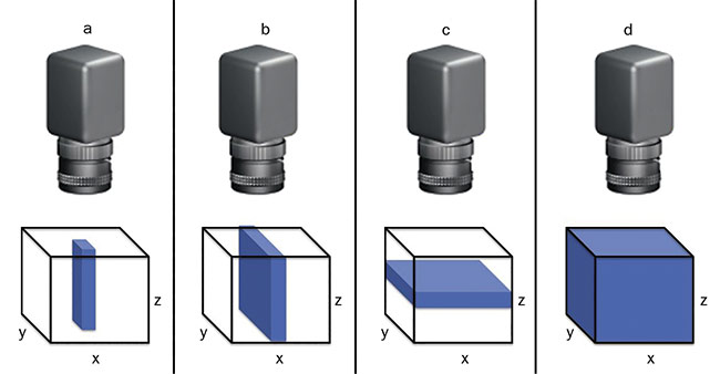 Figure 2. The four primary hyperspectral acquisition modes are point scanning, or whiskbroom (a); line scanning, or pushbroom (b); plane or area scanning (c); and single shot, or snapshot (d). Courtesy of Edmund Optics.
