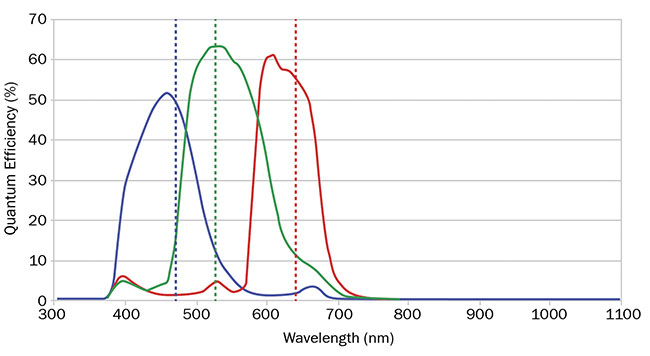 Figure 3. A quantum efficiency curve for an RGB camera showing the overlap between red, green, and blue. Courtesy of Edmund Optics.
