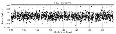 The luminosity of the star HD 88111 as derived from each of the 5,640 photos taken by CHEOPS over 47 hours is shown as a 'light curve'. Courtesy of ESA/CHEOPS Mission Consortium.