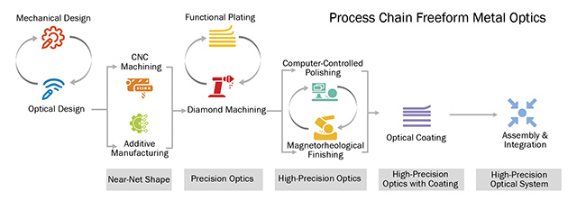 Figure 1. The workflow for the processing of high-precision metal optics. Courtesy of Fraunhofer IOF.