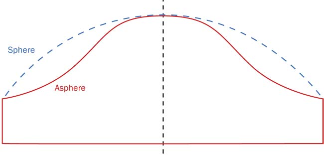 Figure 1. In a conventional spherical lens, the surface is equidistant to the central point. An aspheric surface deviates from the traditional spherical curvature and is harder to produce and test. Courtesy of PI.
