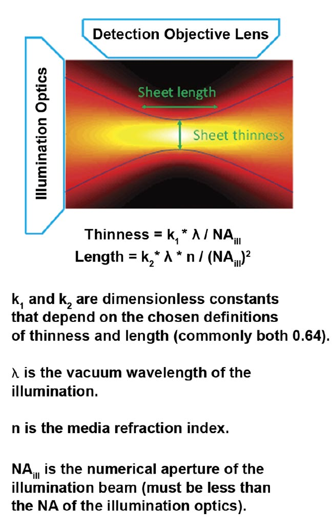 Figure 4. The intensity of a focused Gaussian beam or sheet and the corresponding equations for thinness and length. Courtesy of ASI.