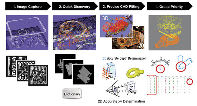 The Canon 3D Machine Vision System's four-step process for accurate and precise part recognition and grasping. Courtesy of Canon.