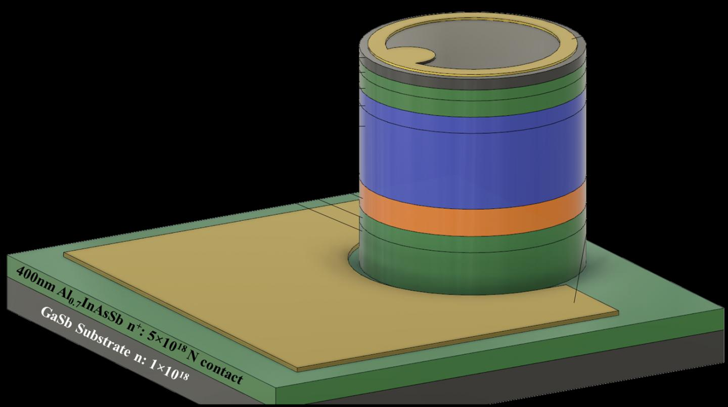 Epitaxial cross section of the avalanche photodiode design. Doping concentrations are given in cm-3. Courtesy of Joe C. Campbell.