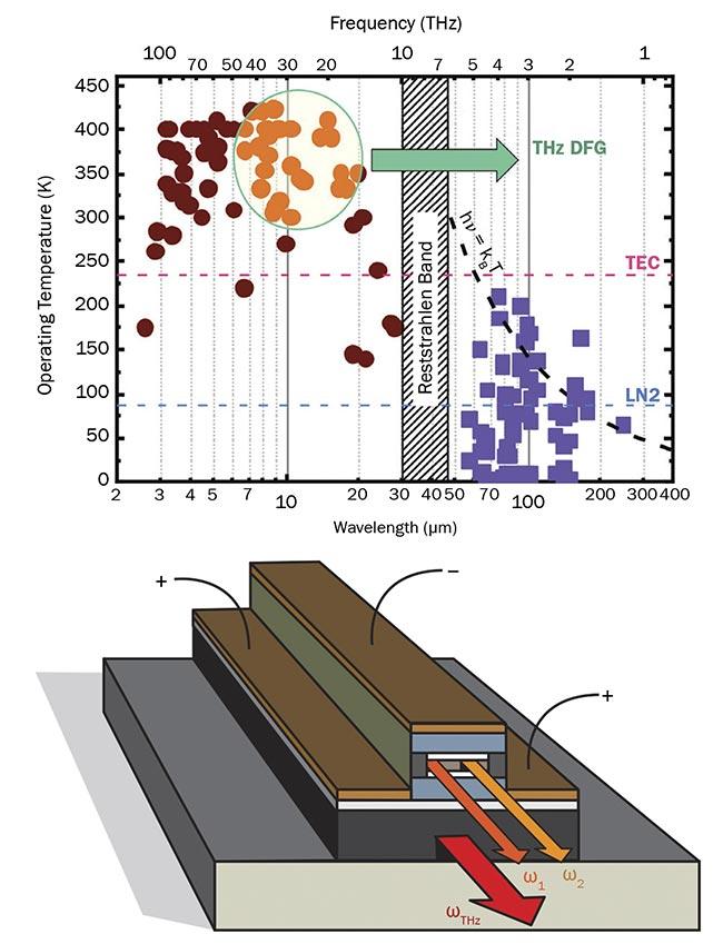 Room-Temperature Terahertz Quantum Cascade Lasers
