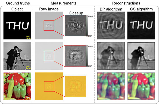 The quality of reconstructed images is improved greatly by the use of a compressive sensing algorithm. Courtesy of Jiachen Wu, Hua Zhang, Wenhui Zhang, Guofan Jin, Liangcai Cao, and George Barbastathis.