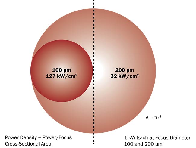 Figure 3. The relationship between focus size and power density. When the focus diameter is half as large, it results in an intensity that is 4× higher. Courtesy of Ophir.