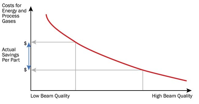Figure 4. The relationship between focus quality and cost per part in industrial laser processes. Courtesy of Ophir.