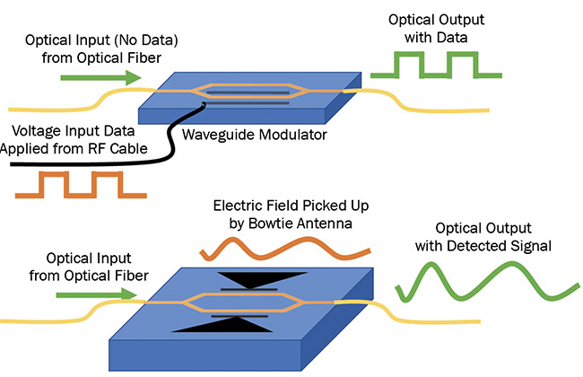 Figure 1. Applications of the Pockels effect include electro-optic modulators and field sensors. Courtesy of Lightwave Logic.