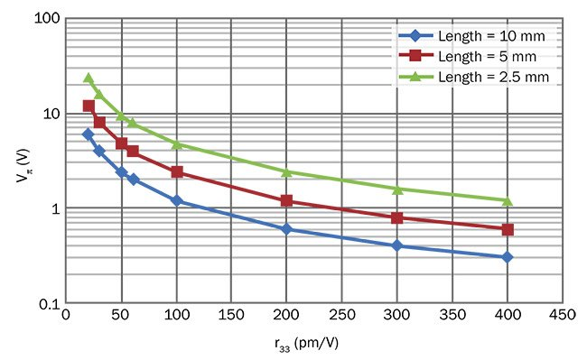 Figure 4. Reduction of required drive voltage by increasing r33. Note that bandwidth is inversely related to electrode length. Courtesy of Lightwave Logic.