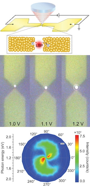 At top, an illustration shows the experimental setup developed at Rice University to study the effect of how current prompts localized surface plasmons (LSPs) to produce hot carriers in the nanogap between two electrodes. Center, a photo shows a light-emitting tunnel junction between two gold electrodes with input from 1 to 1.2 volts. At bottom, a spectrographic plot shows the photon energy and intensity produced at the junction. Courtesy of Natelson Research Group/Rice University.