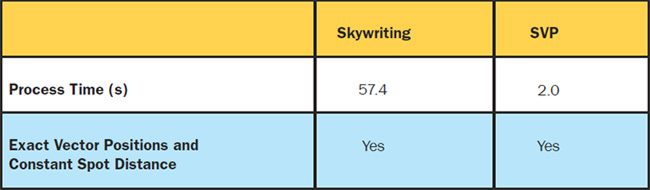 Figure 5. Comparative wafer process times using skywriting and short-vector processing. Courtesy of SCANLAB.