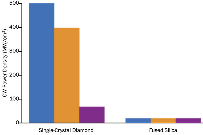 Research by Element Six Technologies demonstrates that three windows fabricated from single-crystal diamond exhibit a significantly higher laser-induced damage threshold during CW operation at 1070 nm than windows made from fused silica. Courtesy of Element Six Technologies.