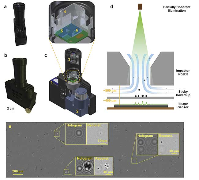 Figure 5. UCLA's Aydogan Ozcan developed a mobile air-quality detection system that uses deep learning and holography to quantify the density and size of particulate matter, as well as allergens such as pollen particles and mold spores. Photos of the c-Air device from two perspectives (a, b). A quarter is placed beside the device for scale (b). A 3D computer-aided design (CAD) drawing overview of the device (c) — including rechargeable battery (1); vacuum pump (13 L/min) (2); illumination module with fiber-coupled LEDs of red (624 nm), green (527 nm), and blue (470 nm) (3); impaction-based air sampler (4) with a sticky coverslip (5) on top of the image sensor (6). A schematic drawing of impaction-based air sampler on a chip (d). A whole field-of-view differential hologram image of an aerosol sample during sampling, and zoomed-in regions of its reconstruction (e). The device is powered by a rechargeable battery (c1) and controlled by a microcontroller (Raspberry Pi A+). The assembly and packaging are 3D-printed. Courtesy of Ozcan Lab/UCLA.