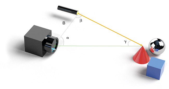Triangulation is the underlying measurement principle for stereo vision and structured light. The base B is the known distance between the laser emitter and the camera device. The distance is calculated from the triangular relations. Courtesy of SiLC Technologies.