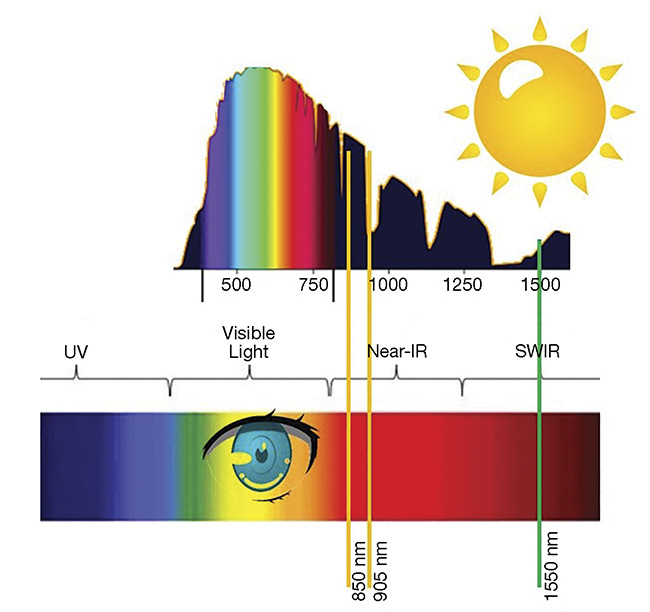 Commonly used lidar laser wavelengths plotted on top of terrestrial solar irradiance and the visible spectrum. Courtesy of SiLC Technologies.
