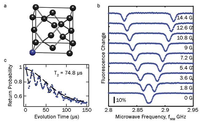 Figure 1. The basics of nitrogen-vacancy (NV) center spins in diamond. The crystal structure of the NV center (a). Optically detected electron spin resonance, which forms the basis for most magnetometry applications (b). Spin coherence decay measurements (c). The typically long NV spin coherence times can be exploited to further enhance magnetic-field sensitivities of NVs. Courtesy of University of Basel.